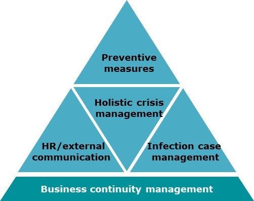 "Grafik ""Business continuity management"""